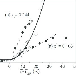High frequency magnetic permeability of Mn1-xFexSi, x = 0
