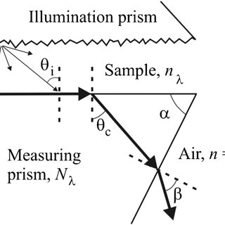 Scheme of the critical beam propagation in the measuring