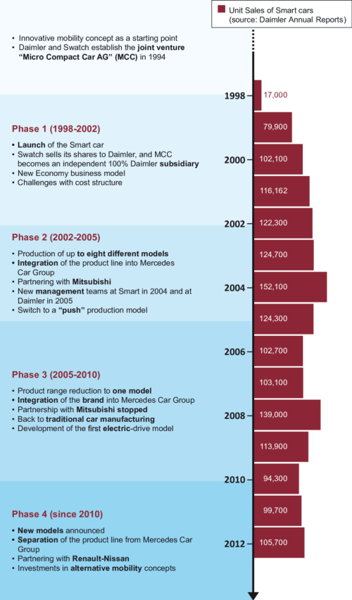 small resolution of timeline of the smart car history source bta