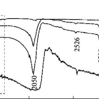 IR absorption spectra of metal thiocyanates and