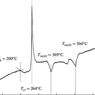 (PDF) Lead-containing oxyhalide glass