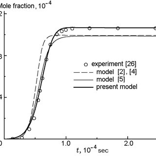 Rate constants of the reaction H2 + O = OH + H used in
