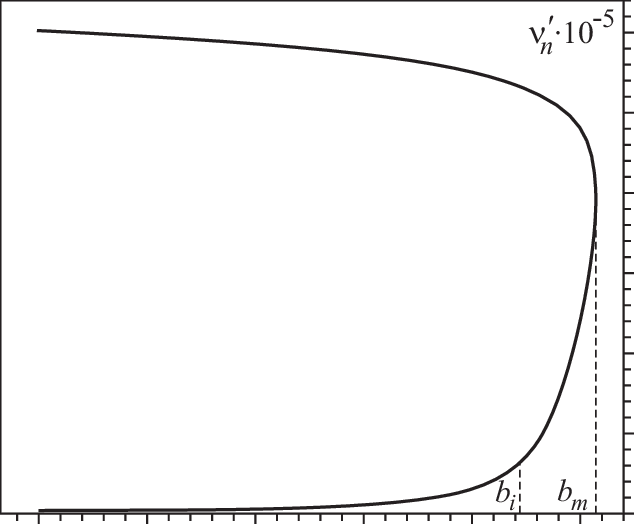 Dependence of equilibrium values of ν n on dimensionless
