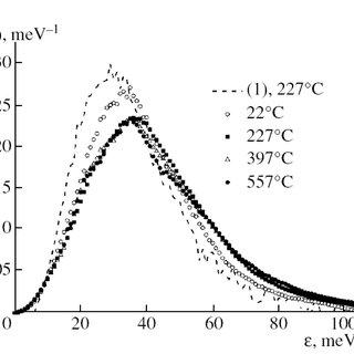 Velocity autocorrelation function for atoms in liquid