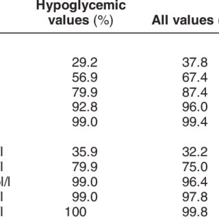 (PDF) Comparison of the accuracy of the HemoCue glucose