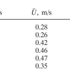 Downstream velocity isovels (m s Ϫ 1 ) and cross-stream