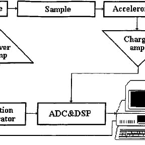 Amplitude-frequency response of the brick obtained for