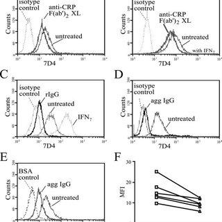 (PDF) Immune Opsonins Modulate BLyS/BAFF Release in a