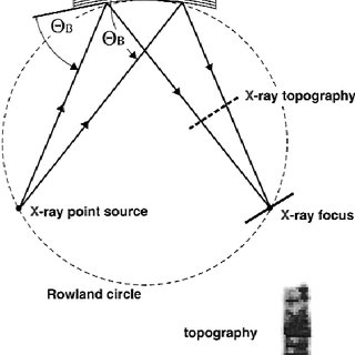 Top: Focusing of an X-ray point source using a toroidally