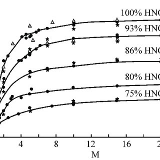 Types of phase-solubility diagrams according to Higuchi