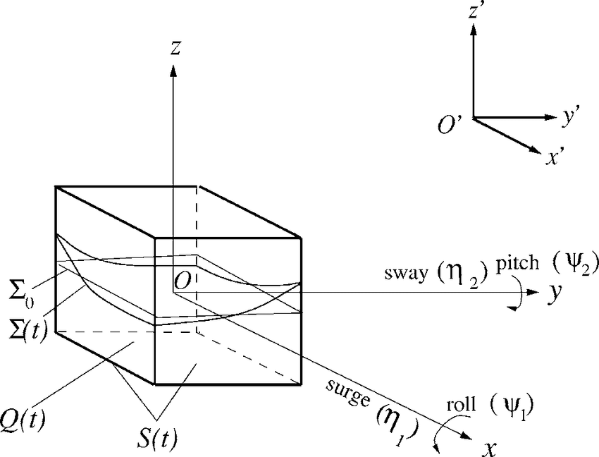 Sketch of a square base tank forced in sway/surge and roll