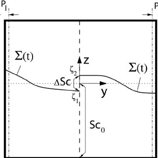 (PDF) Effect of central slotted screen with a high