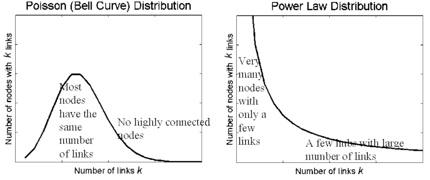 Consequences of power-law behavior of the out-degree