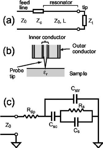 ͑ a ͒ Electrical diagram of a transmission line resonator