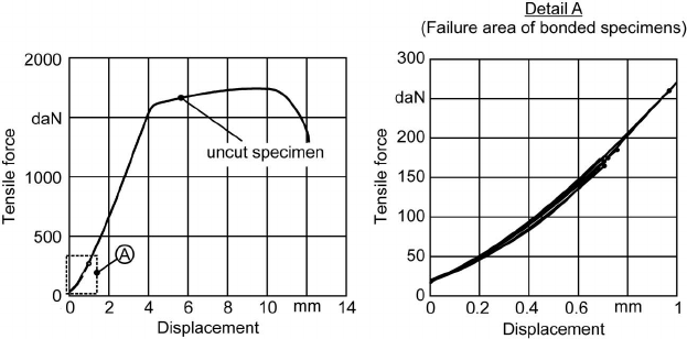 Maximum tensile strength versus the thickness of the epoxy