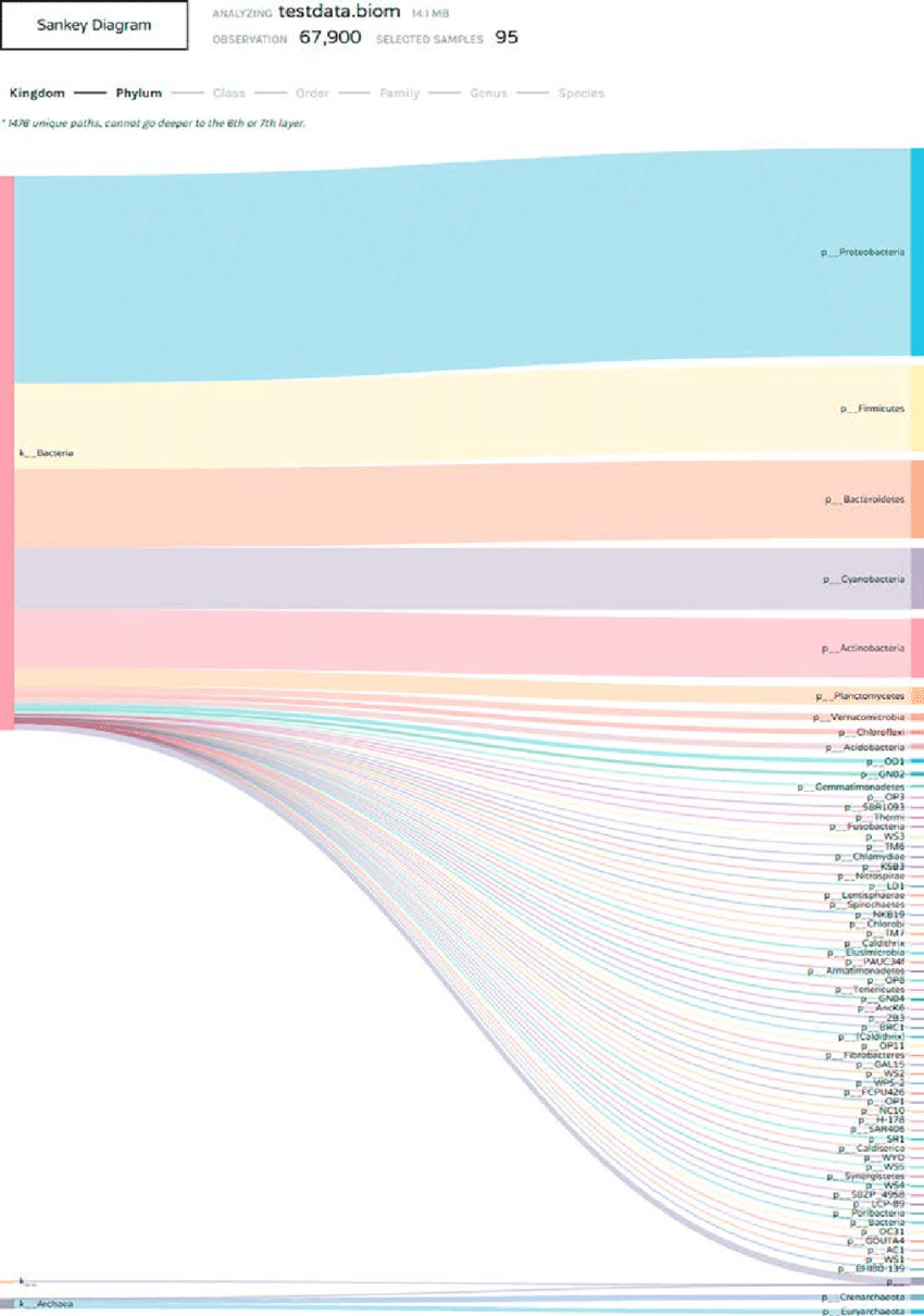 hight resolution of 3 sankey diagram displaying the composition of microbiota at the levels of kingdom and included phyla