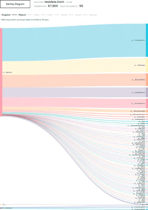 small resolution of 3 sankey diagram displaying the composition of microbiota at the levels of kingdom and included phyla