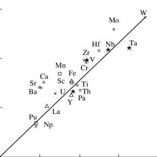 (PDF) Entropy of bcc → L, fcc → L, and fcc → bcc phase