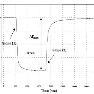 (PDF) Dynamic Methods for Improving the Performance of