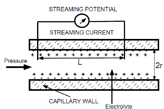 Streaming potential and current induced by pressure