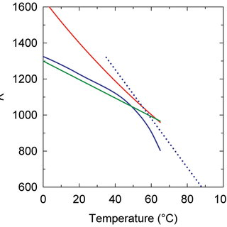 The temperature dependence of DNA persistence length. The