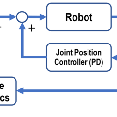 How Net Framework Works Diagram Car Window Parts Control The Feedback Linearization Controller In 28 At 250hz Default Joint Position Of Robot 1 0khz