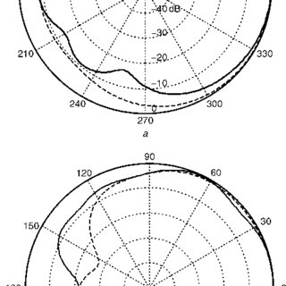 Geometry of modified printed Yagi antenna a 3D schematic