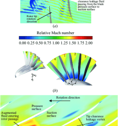 predicted transonic fan tip injection details in cutting plane normal to circumferential direction a  [ 850 x 1356 Pixel ]