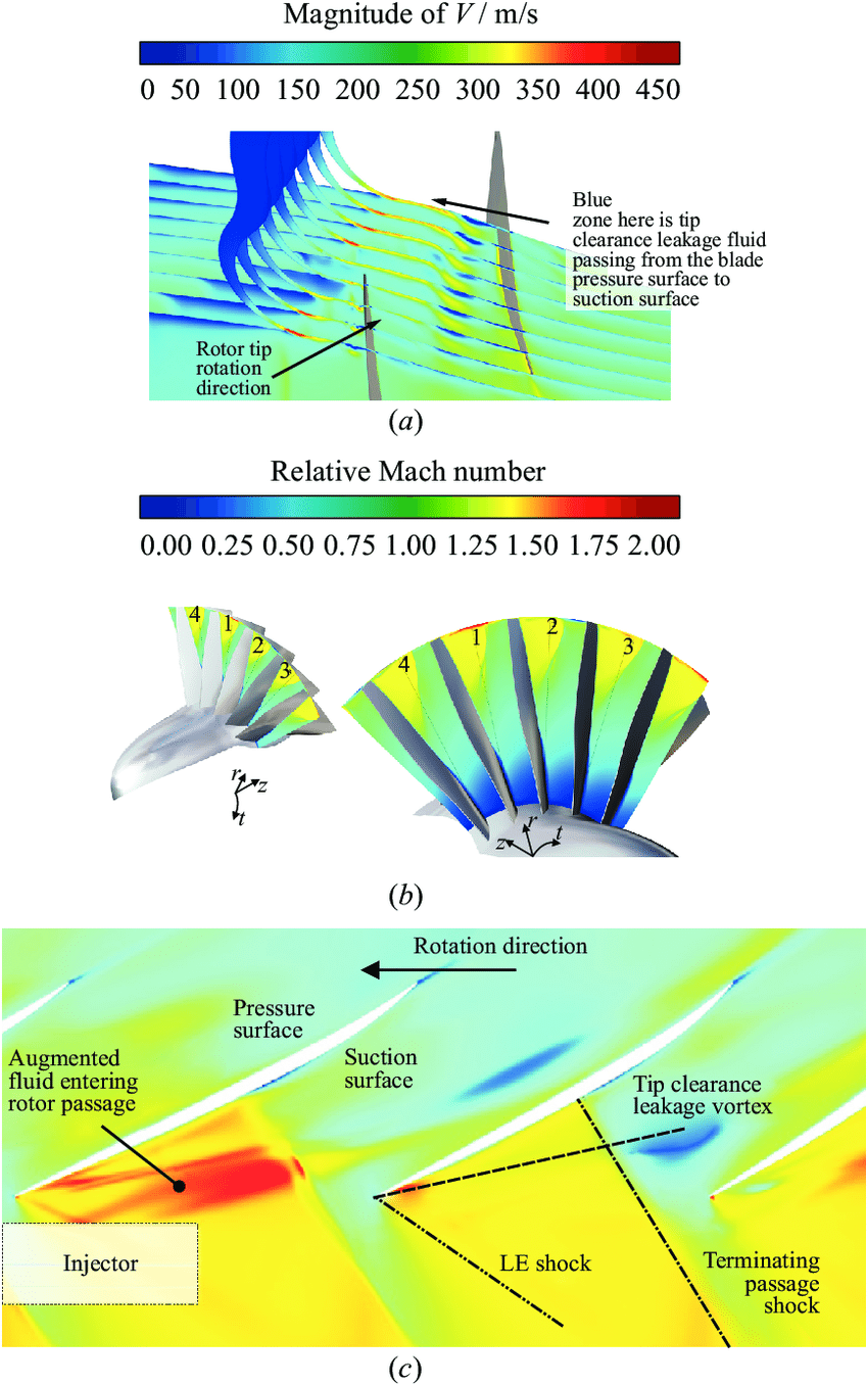 medium resolution of predicted transonic fan tip injection details in cutting plane normal to circumferential direction a