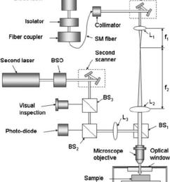 schematic diagram of the ltlsm optics and cryogenics notations l lens bs [ 850 x 1110 Pixel ]