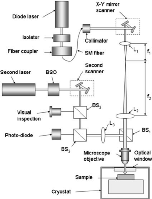 small resolution of schematic diagram of the ltlsm optics and cryogenics notations l lens bs