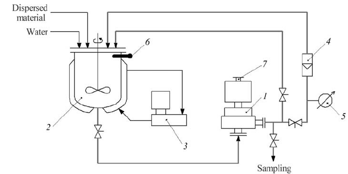 Basic diagram of the laboratory setup: 1) rotor-pulse