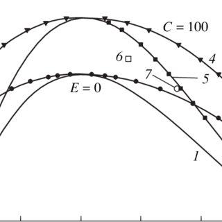 (PDF) Electrohydrodynamic instability of dielectric