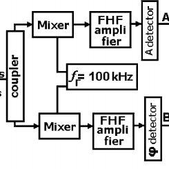 Block-diagram for measurement of complex dielectric