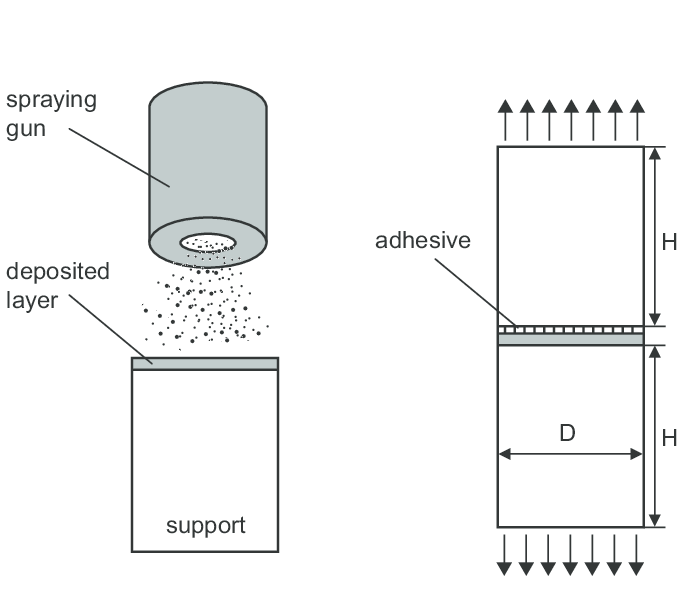 Schematic mode of the adherence test method according to