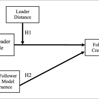 (PDF) Are You Thinking What I'm Thinking? The Influence of