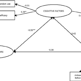 (PDF) Predicting condom use in adolescents: A test of