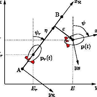 (PDF) Airship robust path-tracking: A tutorial on airship