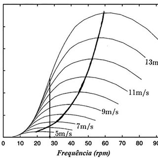 Esquema geral de funcionamento de um aerogerador [15