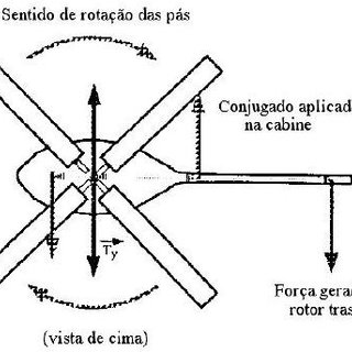 Dimensions of BO105-S123 aircraft. (Padfield, Cap 4 pag