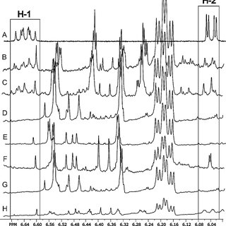 Reversed phase HPLC separations of the sedative