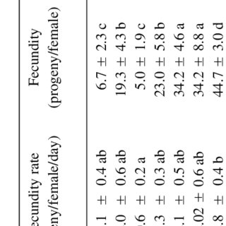 Inhibition of Fusarium graminearum macroconidium