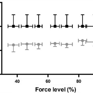 (PDF) Muscle and tendon stiffness assessment using the