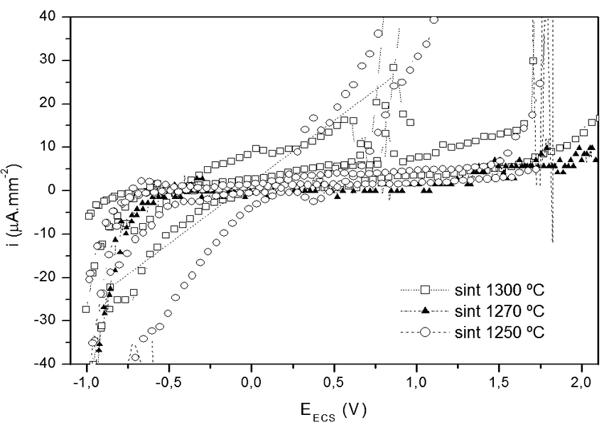 Typical voltammetric curve of machined samples annealed at