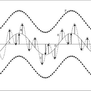 (PDF) Radial gravitational wave study, physical