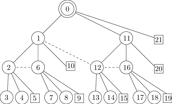 Example of tree topology with Cm = 3, Rm = 2 and Lm = 3