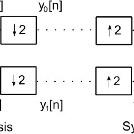 Block diagram of a two-channel Perfect Reconstruction