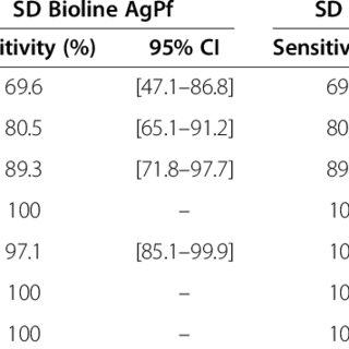 Rapid diagnostic test performance results by parasitaemia