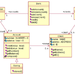 Class System Diagram Nerves In Neck And Shoulder A Uml For Banking Download Scientific