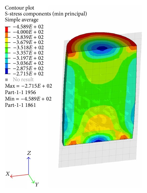 Cylindrical specimen in compression test between parallel